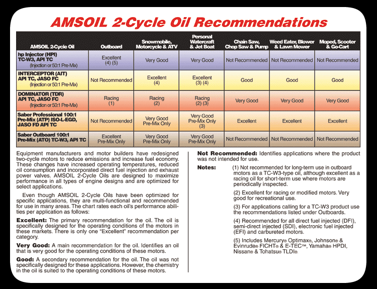 Amsoil ATV Products | The Performance Oil Company